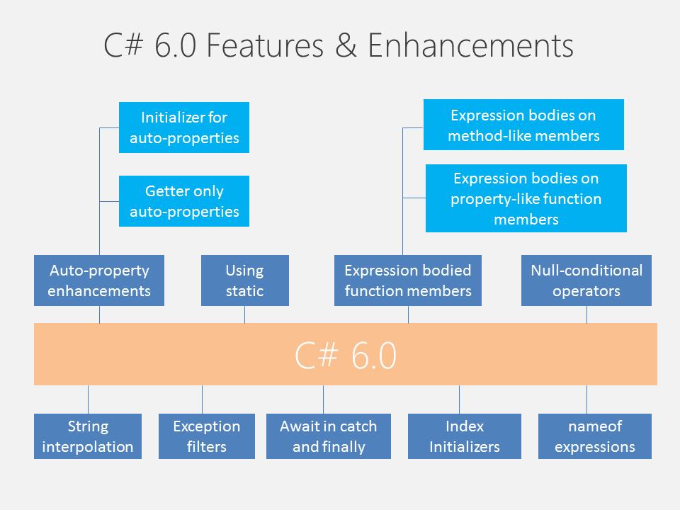 C# 6.0 ile Gelen Yenilikler